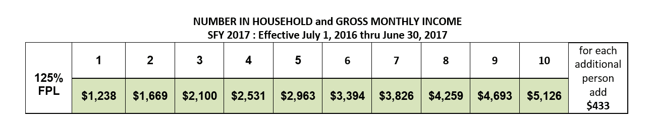 Number in Household Gross Income